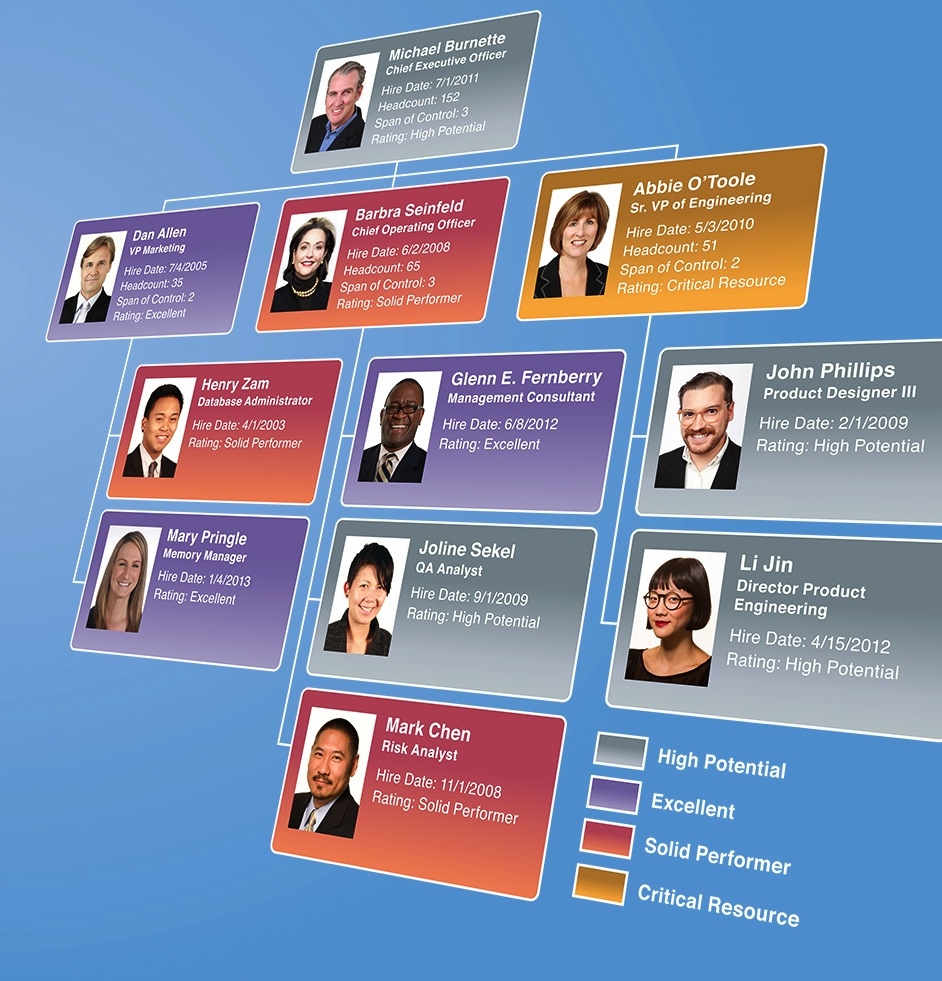 Organizational Chart Templates Orgchart Blog Org Chart Software